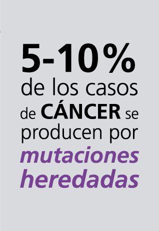 cáncer por mutaciones heredadas