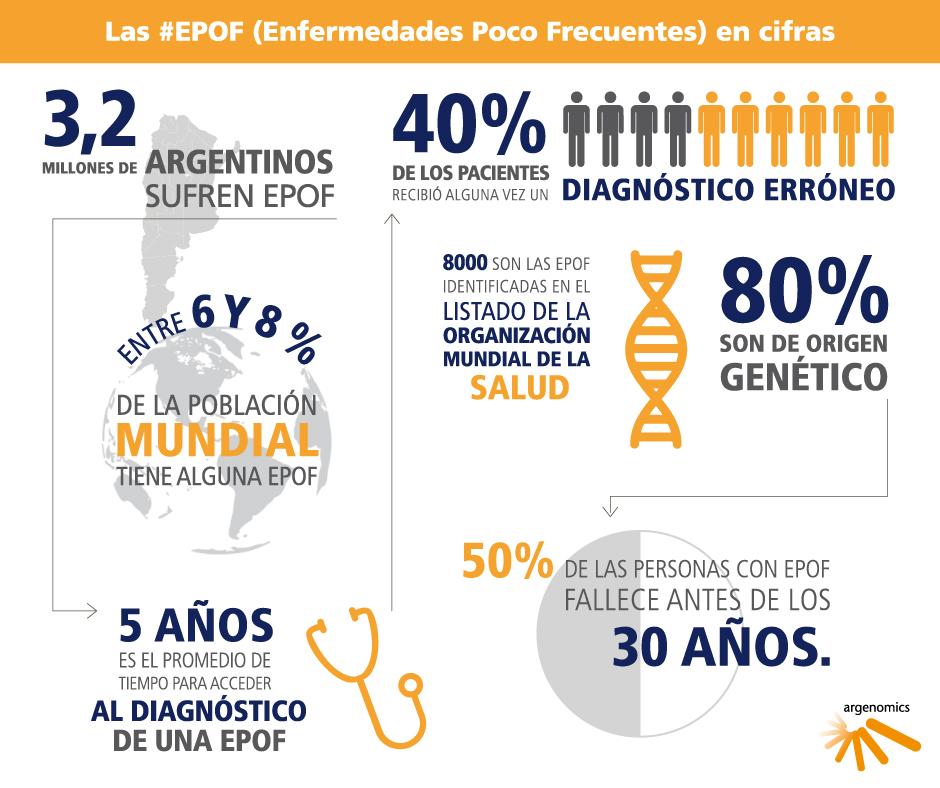infografia sobre enfermedades poco frecuentes